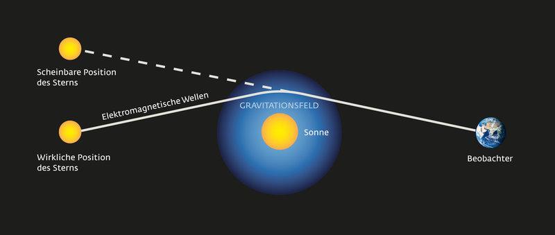 Gravitation.indd
